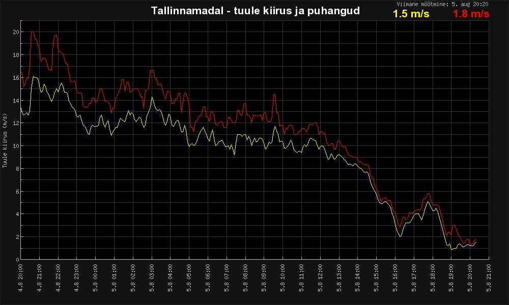 Tallinna madal tuul