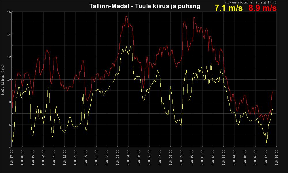 Tuul Tallinna Madalal Tuul Tallinnas